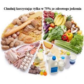 Chudnij jedząc w 75% czysto, reszta bez znaczenia.