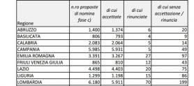 Immissioni in ruolo fase C: chiarimenti assegnazione della sede e posti vacanti