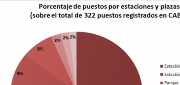 Porcentaje de puestos por avenidas