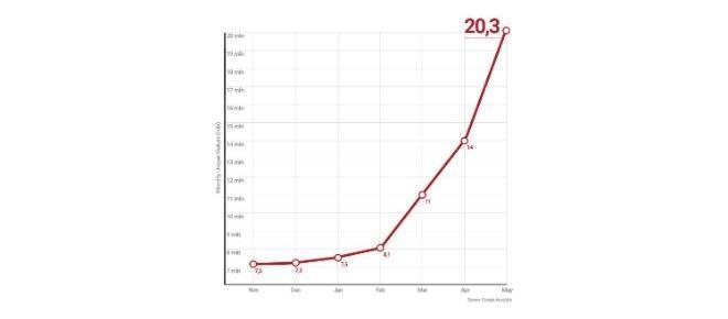 Blasting News supera i 20 milioni di utenti