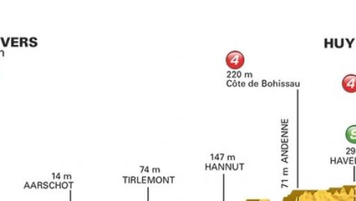 Tour de France 2015: percorso 3^ tappa Anversa-Huy con salite, diretta tv e info streaming