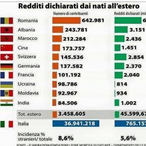 Şase miliarde de euro au adus romanii Italiei