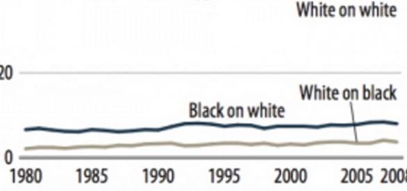 Die Statistik spricht eine klare Sprache.
