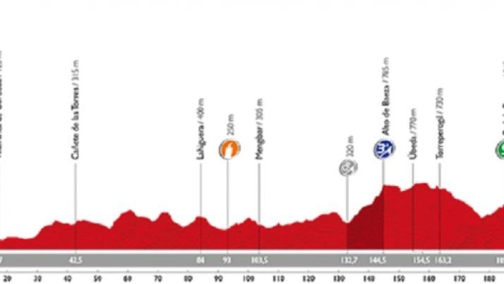 Diretta sesta tappa Vuelta di Spagna, vince Chaves