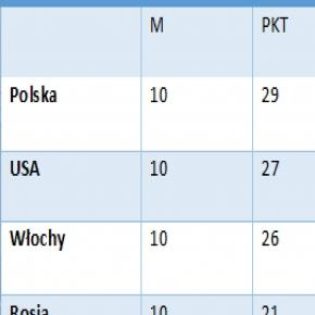 Sytuacja wśród najlepszej czwórki Puchary świata