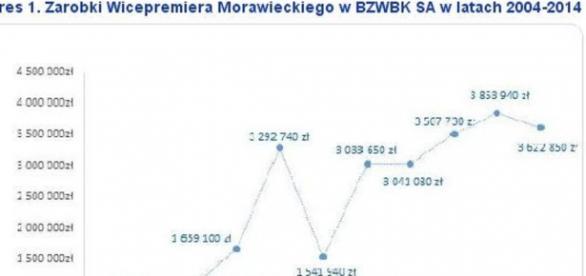 Milionowe zarobki wicepremiera Morawieckiego