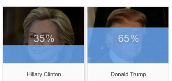Hillary vs Donald: So Who Won? | Zero Hedge ...- zerohedge.com