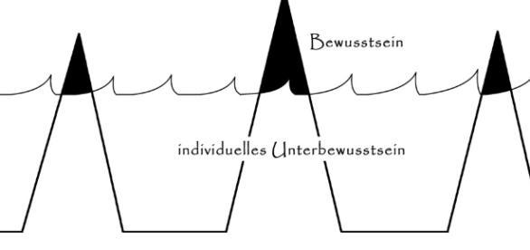 Das Model des Unterbewusstseins von C.G. Jung - spireo.de
