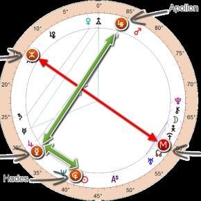 Astro-Blog — - theuranianastrologer.com