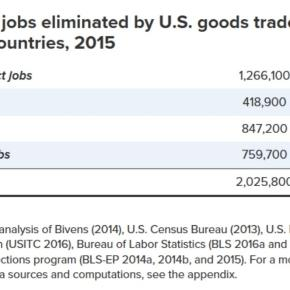 Global leaders are not concerned with the effects of so-called free trade on Americans. (EPI)