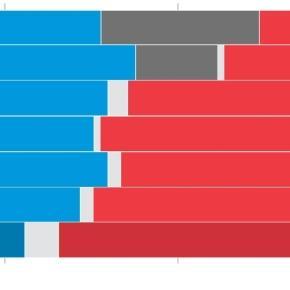 In Their Coastal Citadels, Democrats Argue Over What Went Wrong - WSJ - wsj.com