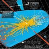 Higgs boson | Investing Caffeine... - investingcaffeine.com