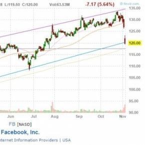 Chart der Facebook Aktie auf finviz.com
