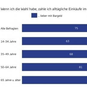 Barzahlungen sind noch immer sehr beliebt (c) GfK