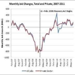 US Job growth before and after Obama stimulus package - Source: Bureau of Labor Statistics