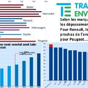 L'étude Mind the gap, de l'ONG Transport & Environment est consultable en ligne (PDF en anglais)