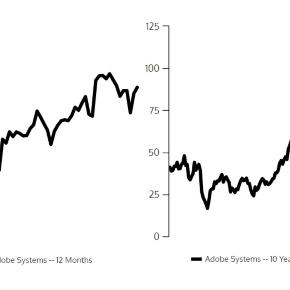 Twelve-month and 10-year charts for Adobe Systems (Nasdaq: ADBE) stock / Venngage