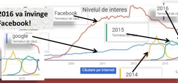 Cine învinge Facebook si Google pe internet?
