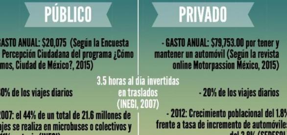 Comparativa entre el transporte público y privado.