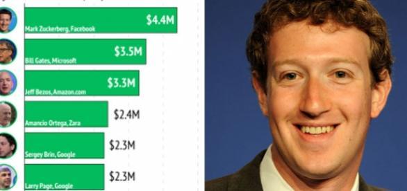 La 32 de ani Mark Zuckerberg a câștigat cei mai mulți bani pe fiecare zi de viață - Sursa foto: CNBC și Wikipedia
