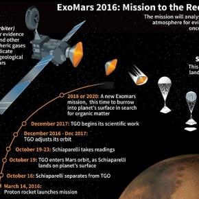 Europe-Russia mission blasts off on hunt for life on Mars ... - thanhniennews.com