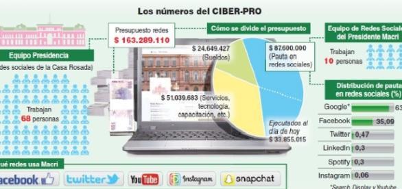 El ciberPro, un millonario costo estatal