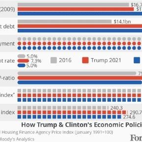 Les prévisions économiques de l'agence de notation Moody's en cas de victoire Clinton ou Trump