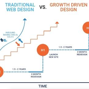 Growth-driven Design vs Traditional Web Design Approach graphic