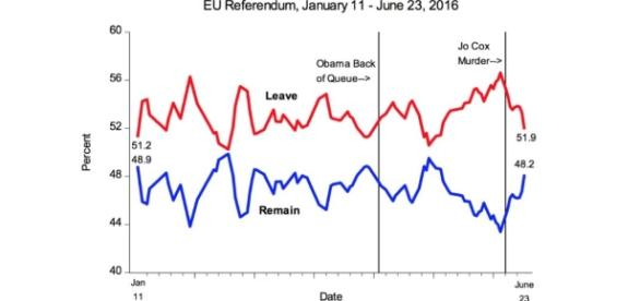 EU ref trends 11th Jan - 23rd June, 2016 (Source: http://blogs.lse.ac.uk/politicsandpolicy/eu-referendum-polls/)