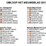 I corridori della Het Nieuwsblad, prima parte