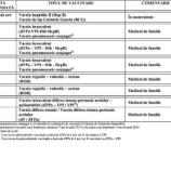Schema obligatorie de imunizare prin vaccinare Sursa: http://www.totuldespremame.ro