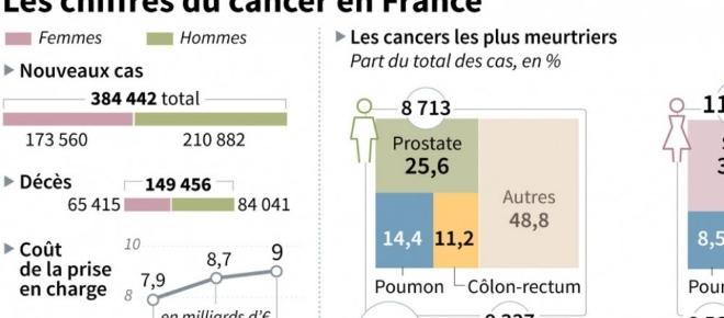 Cancer : les plus touchés sont les défavorisés