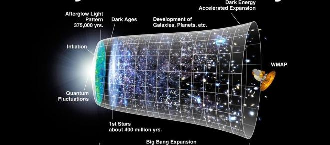 The universe has no beginning and no end