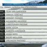 La classifica della Volta Catalunya dopo la terza tappa
