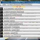 La nuova classifica della Volta Catalunya