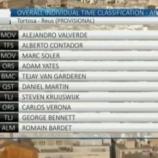 La classifica della Volta Catalunya dopo la sesta tappa