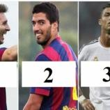 Messi lidera la tabla de goleo individual en La Liga.