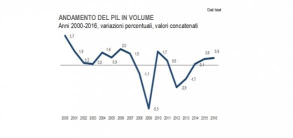 Pil, andamento in volume nel corso degli ultimi anni