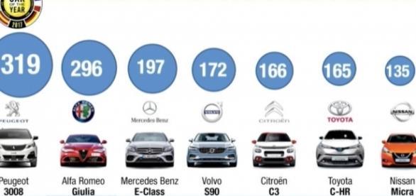 Peugeot 3008 nuova auto dell'anno 2017.