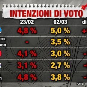 Ultimi sondaggi politici: Movimento 5 stelle in testa