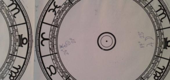 Timpul astrologic astrograma zilei