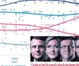 Le Huffington Post compile une moyenne des sondages. Fillon dépasse de peu Macron, mais la tendance laisse présager de l'inverse... pour le moment.