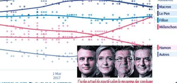 Le Huffington Post compile une moyenne des sondages