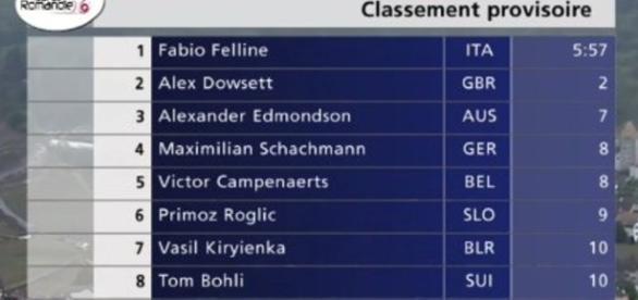 Giro di Romandia, il prologo è per Fabio Felline