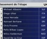 La classifica della prima tappa del Giro di Romandia