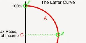 Calafia Beach Pundit: The Laffer Curve at 40 years - blogspot.com