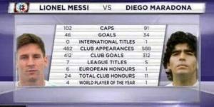 PIC. Stats Messi - Maradona | We Love Barça - weloba.com