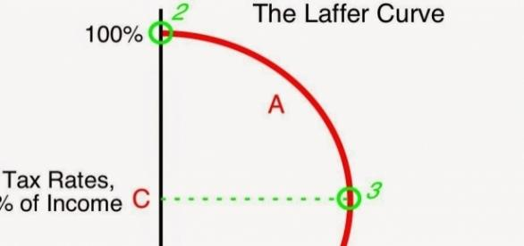 Calafia Beach Pundit: The Laffer Curve at 40 years - blogspot.com