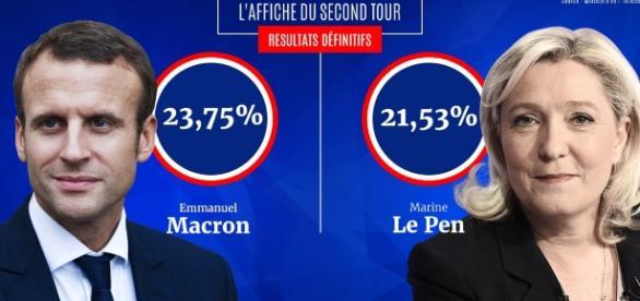 Résultats du premier tour des élections