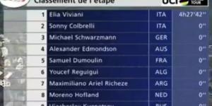La classifica della terza tappa del Giro di Romandia